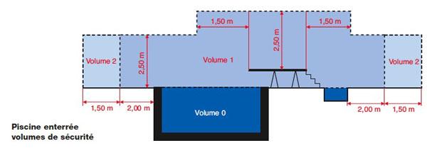 norme prise electrique salle de bain » galerie d'inspiration pour ... - Volume Electrique Salle De Bain